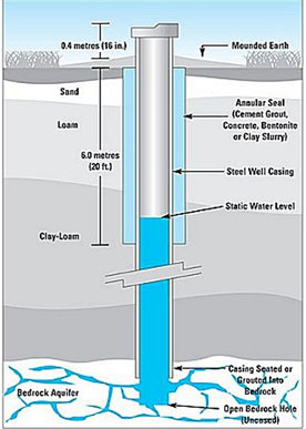 water-well-digram7