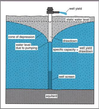 water-well-digram9